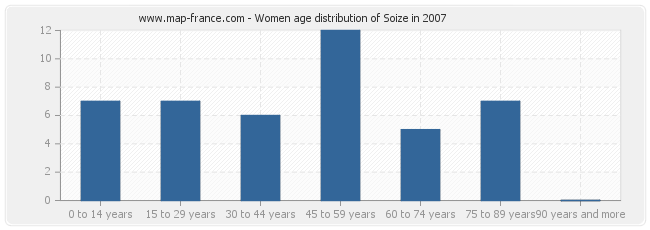 Women age distribution of Soize in 2007