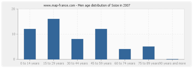 Men age distribution of Soize in 2007