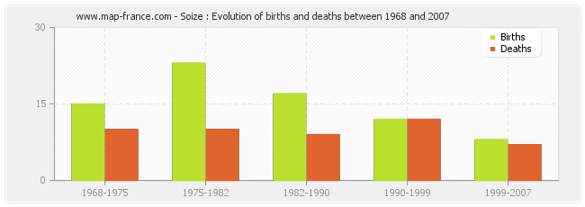 Soize : Evolution of births and deaths between 1968 and 2007