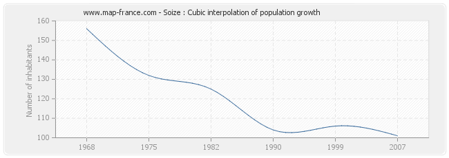 Soize : Cubic interpolation of population growth