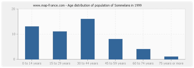 Age distribution of population of Sommelans in 1999