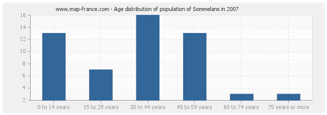 Age distribution of population of Sommelans in 2007