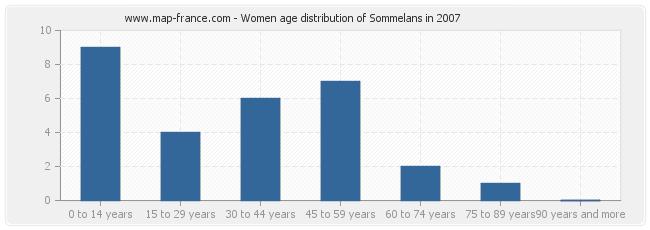 Women age distribution of Sommelans in 2007