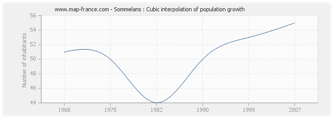 Sommelans : Cubic interpolation of population growth