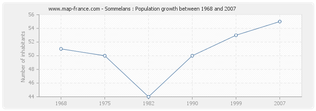 Population Sommelans