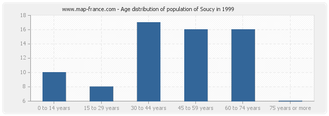 Age distribution of population of Soucy in 1999