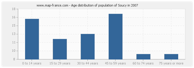 Age distribution of population of Soucy in 2007