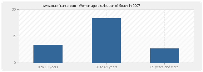 Women age distribution of Soucy in 2007