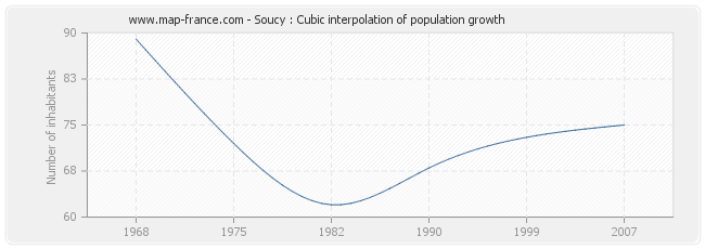 Soucy : Cubic interpolation of population growth