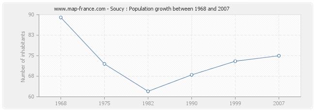 Population Soucy