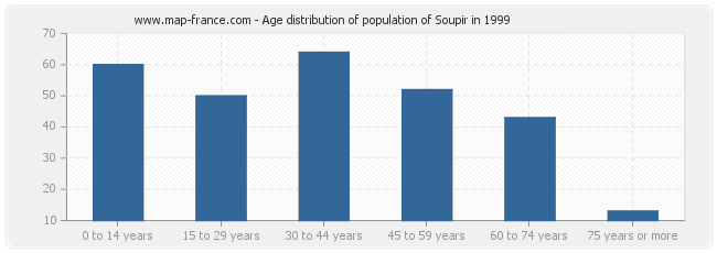 Age distribution of population of Soupir in 1999
