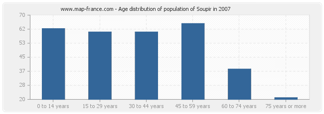 Age distribution of population of Soupir in 2007