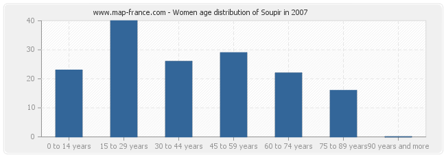 Women age distribution of Soupir in 2007