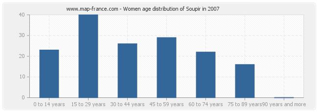 Women age distribution of Soupir in 2007