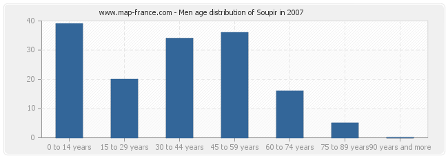 Men age distribution of Soupir in 2007