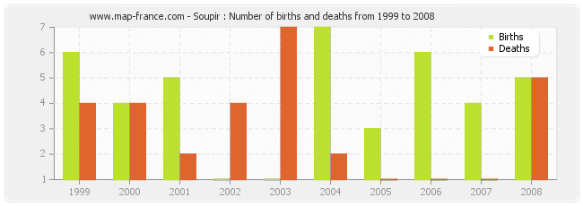 Soupir : Number of births and deaths from 1999 to 2008