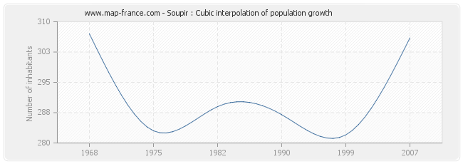 Soupir : Cubic interpolation of population growth