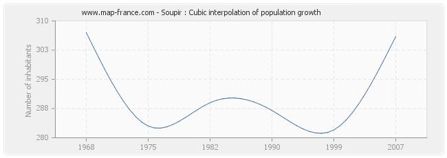 Soupir : Cubic interpolation of population growth