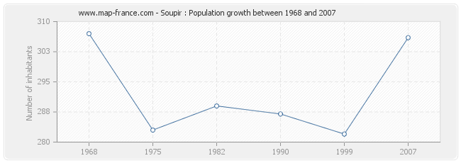 Population Soupir