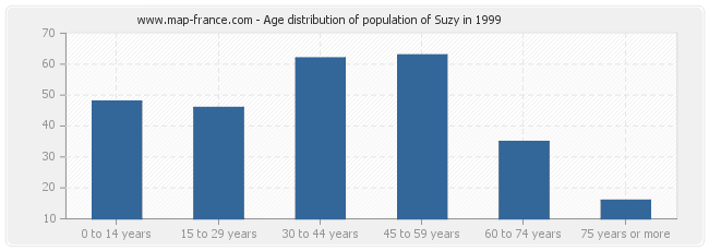 Age distribution of population of Suzy in 1999