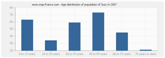 Age distribution of population of Suzy in 2007