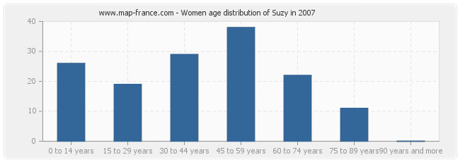 Women age distribution of Suzy in 2007