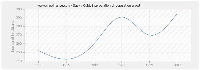 Suzy : Cubic interpolation of population growth