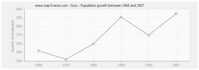 Population Suzy