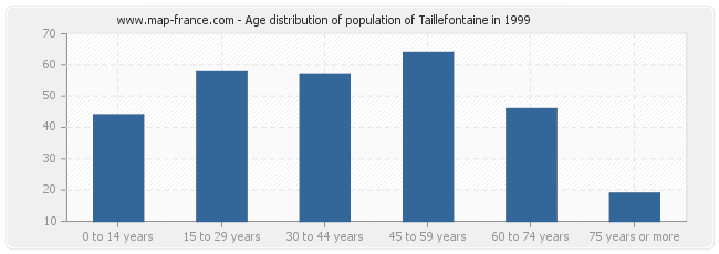 Age distribution of population of Taillefontaine in 1999
