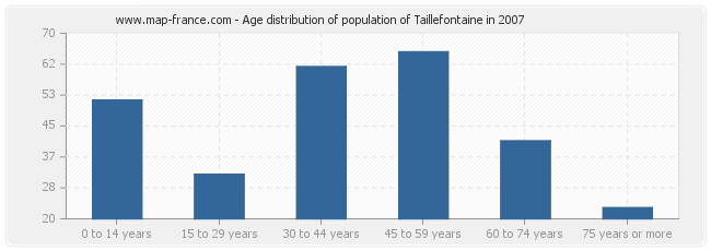 Age distribution of population of Taillefontaine in 2007