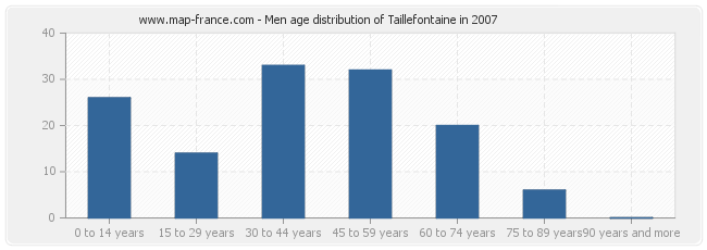 Men age distribution of Taillefontaine in 2007