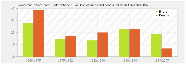 Taillefontaine : Evolution of births and deaths between 1968 and 2007