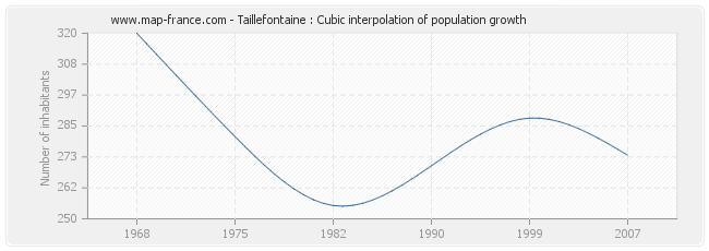 Taillefontaine : Cubic interpolation of population growth