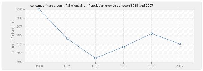 Population Taillefontaine