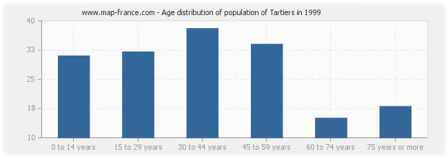 Age distribution of population of Tartiers in 1999
