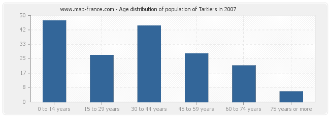 Age distribution of population of Tartiers in 2007