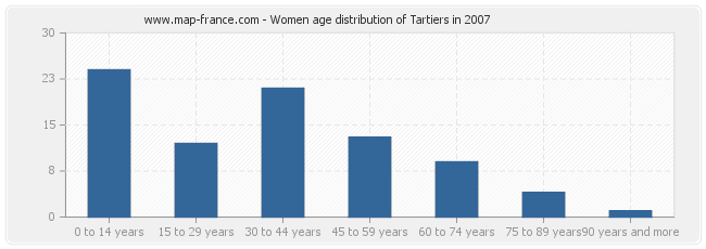 Women age distribution of Tartiers in 2007