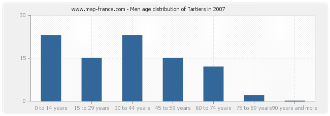 Men age distribution of Tartiers in 2007