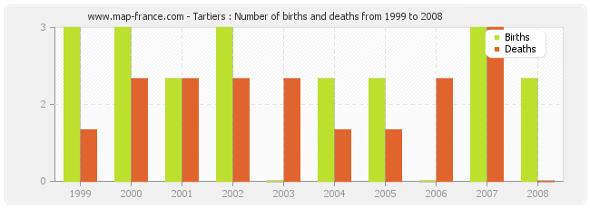 Tartiers : Number of births and deaths from 1999 to 2008