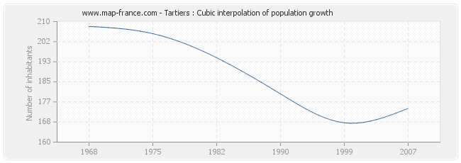 Tartiers : Cubic interpolation of population growth