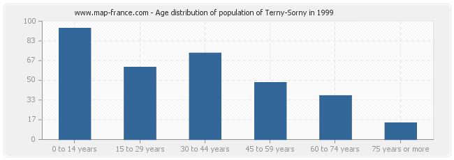 Age distribution of population of Terny-Sorny in 1999