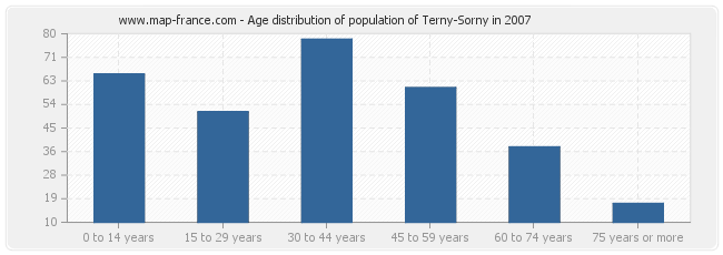 Age distribution of population of Terny-Sorny in 2007
