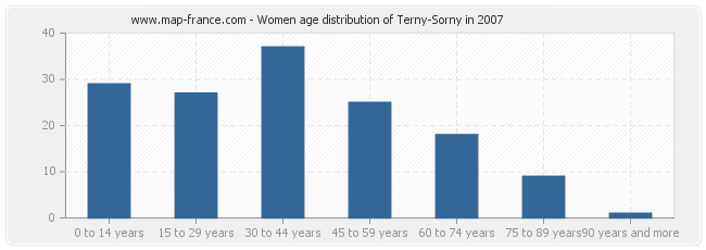 Women age distribution of Terny-Sorny in 2007