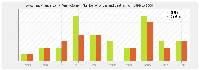 Terny-Sorny : Number of births and deaths from 1999 to 2008