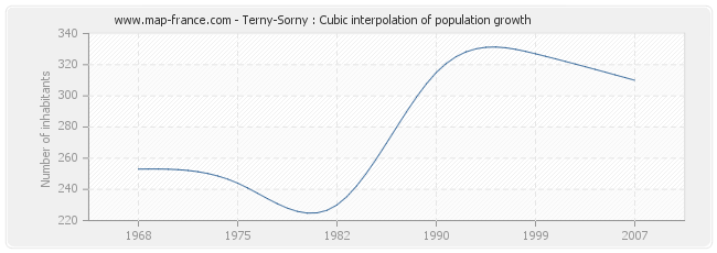 Terny-Sorny : Cubic interpolation of population growth