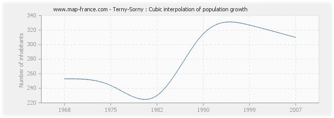 Terny-Sorny : Cubic interpolation of population growth
