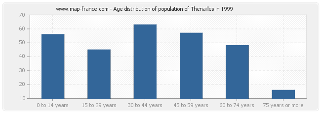 Age distribution of population of Thenailles in 1999