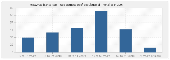 Age distribution of population of Thenailles in 2007
