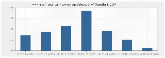 Women age distribution of Thenailles in 2007