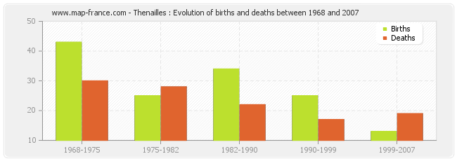 Thenailles : Evolution of births and deaths between 1968 and 2007